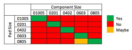 Component size