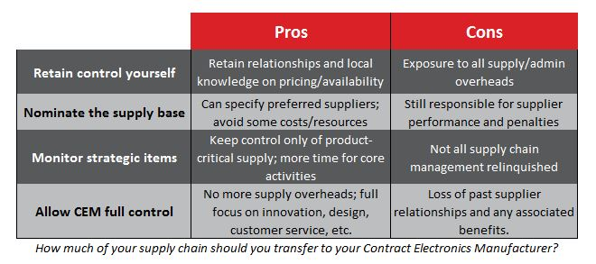 Supply-chain-excellence
